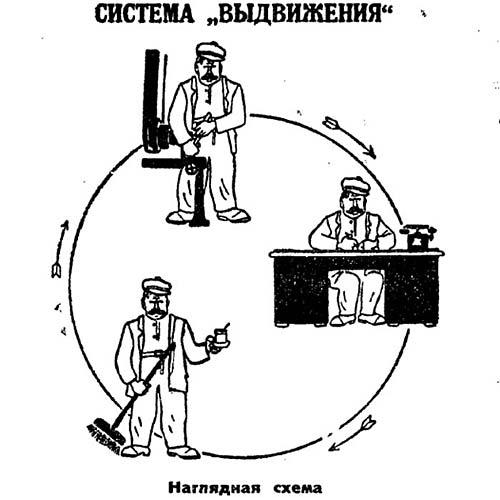 """""""Схема выдвижения"""". """"Труд"""" - 6 апреля 1928 года."""